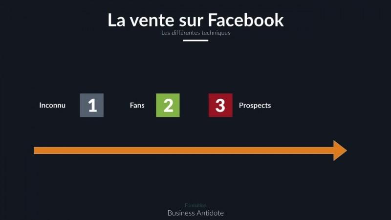 Les techniques de vente sur Facebook