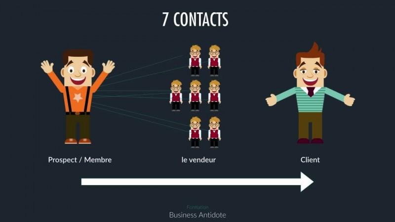 Les 7 contacts