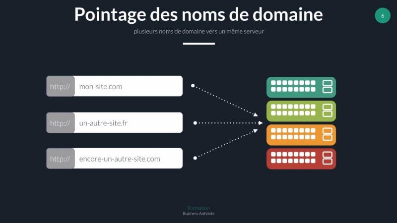 Explication de la notion de nom de domaine et d'URL