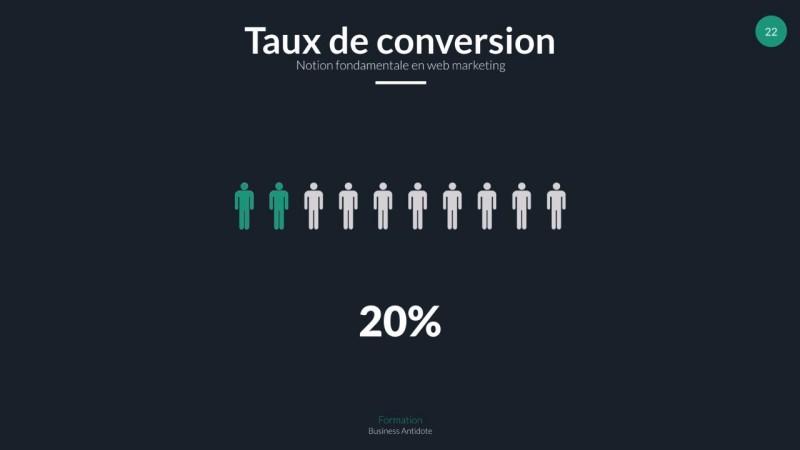 Taux de conversion et plus…